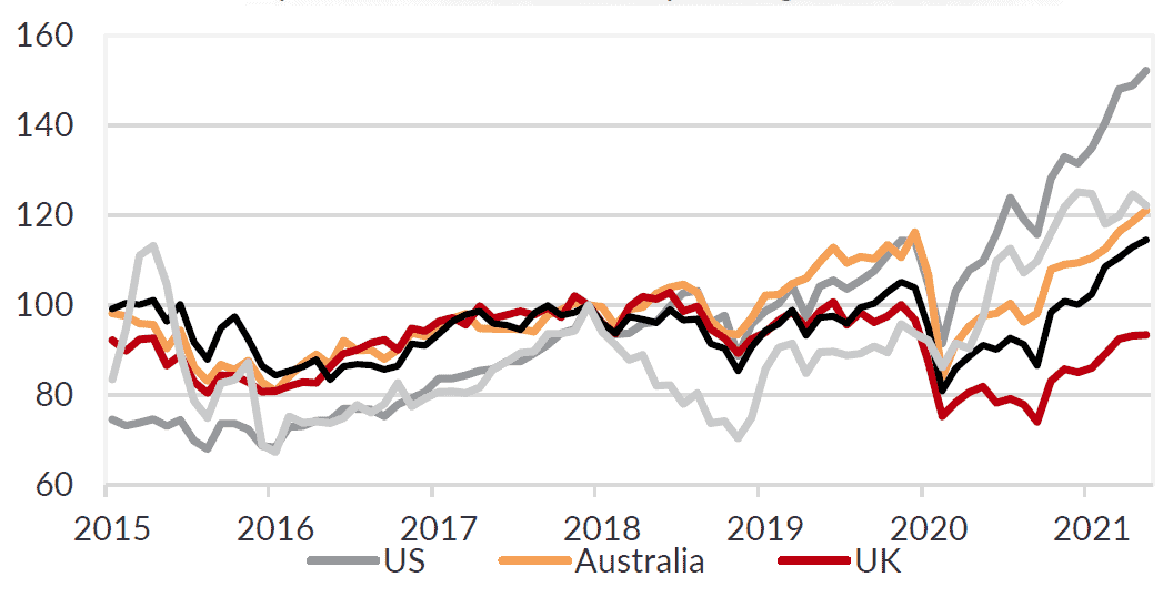 Global equities have continued to push higher