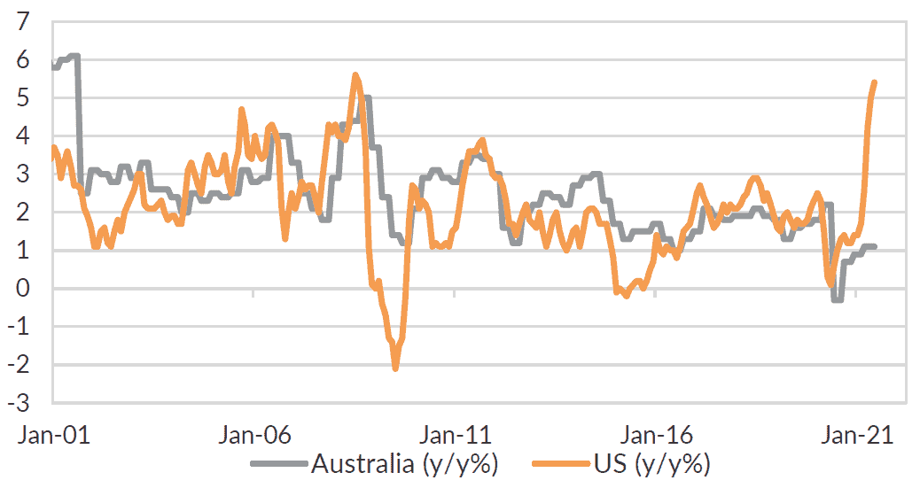 Inflation is moving higher in the US and Australia