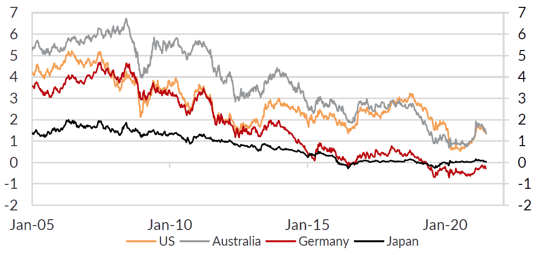 Longer-dated sovereign yields have been declining since February