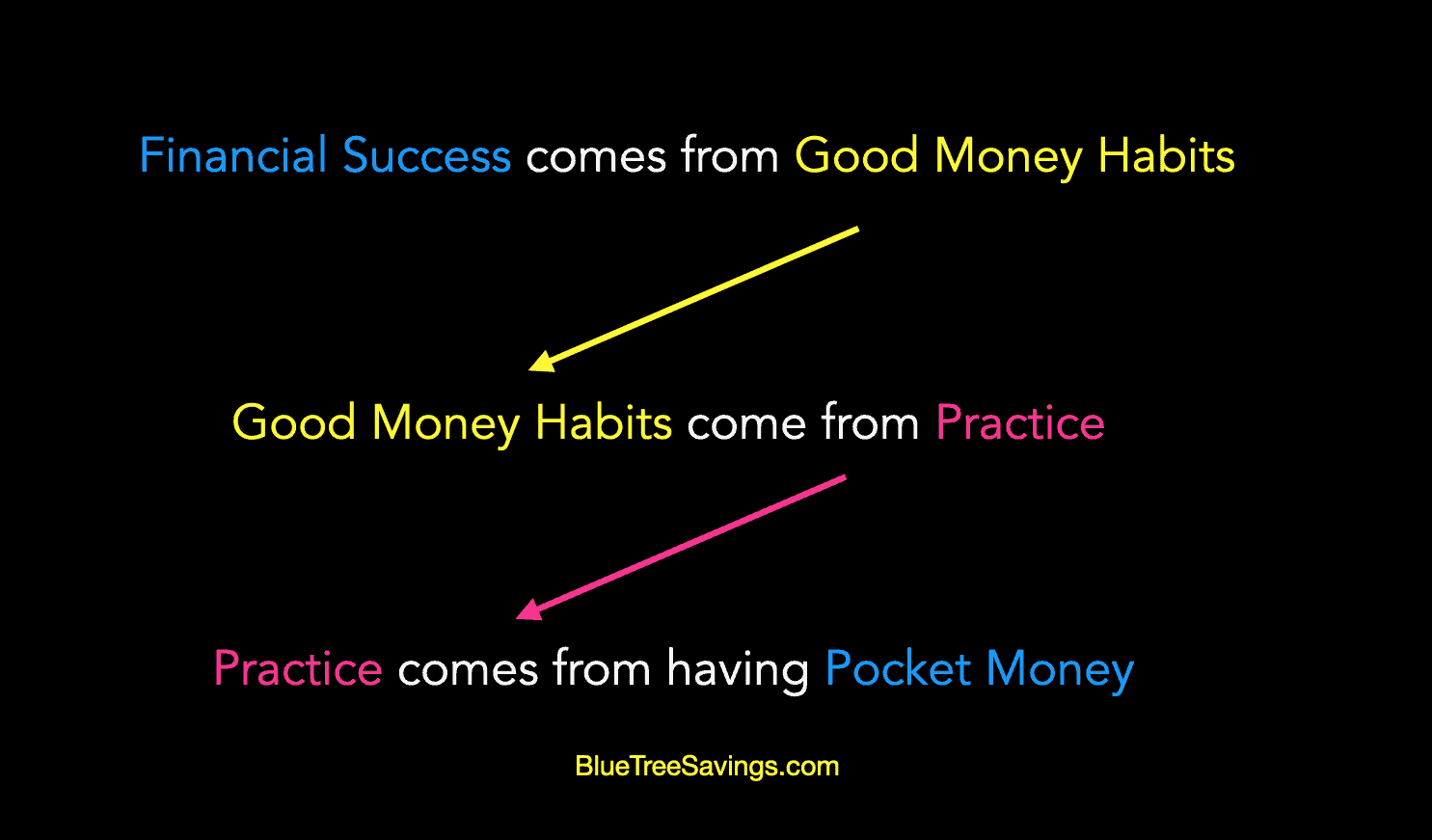 Pocket money is the most underrated financial education tool there is