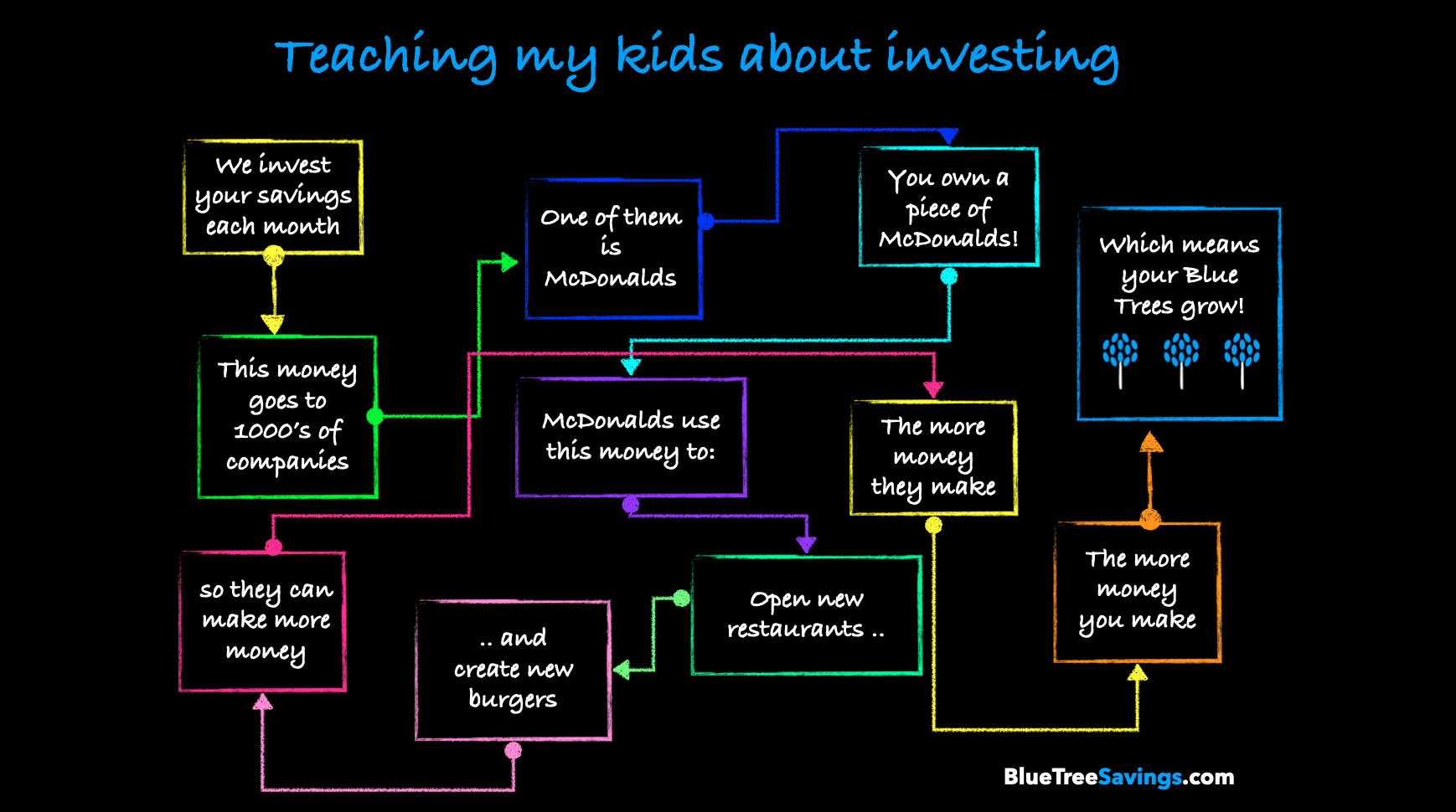 Teaching my kids about investing