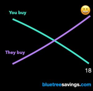 You buy vs. they buy