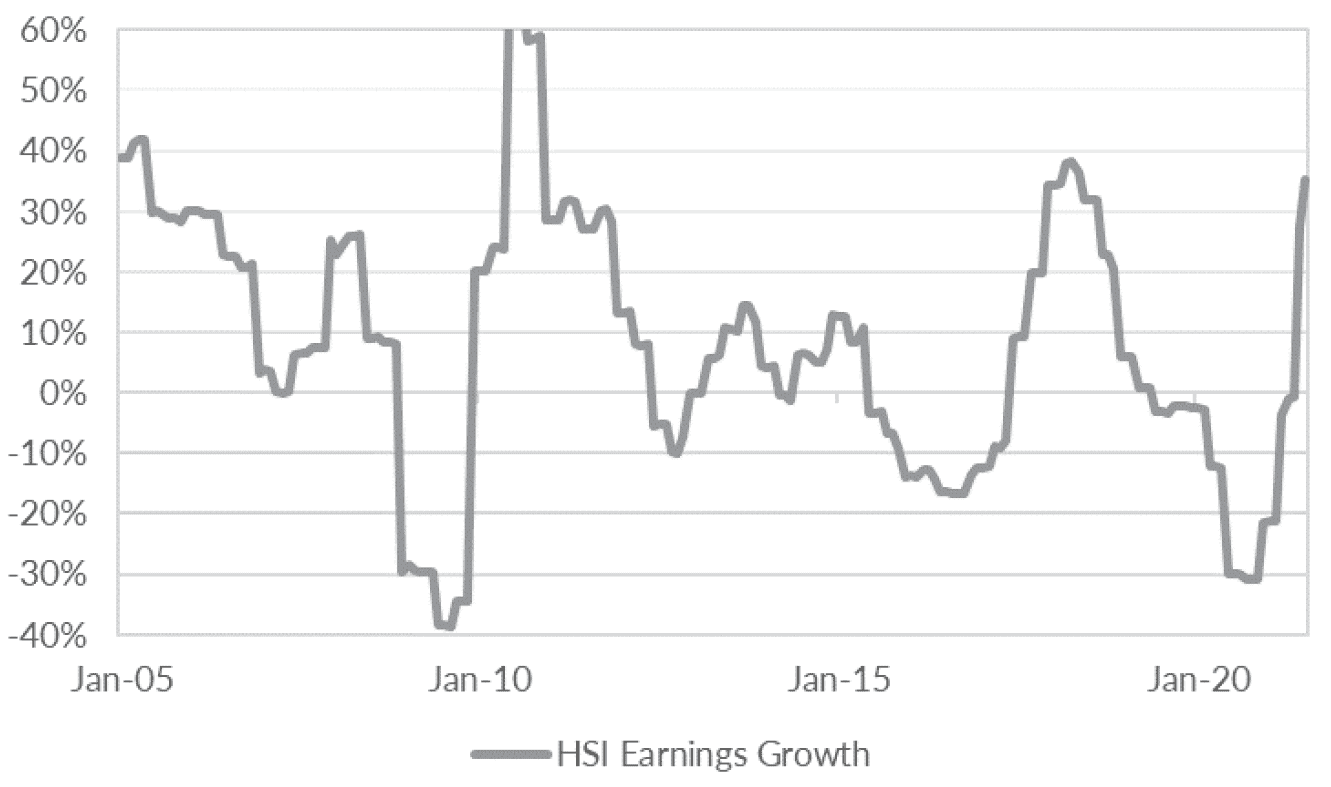 Earnings growth has made a V-shaped recovery