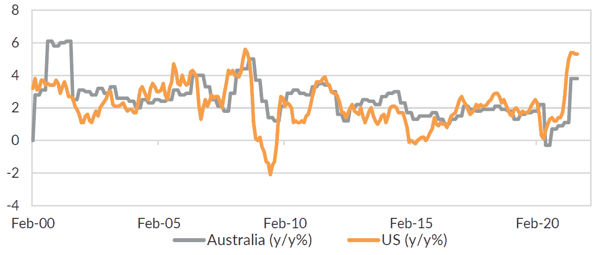Inflation is elevated in the US and Australia relative to recent history