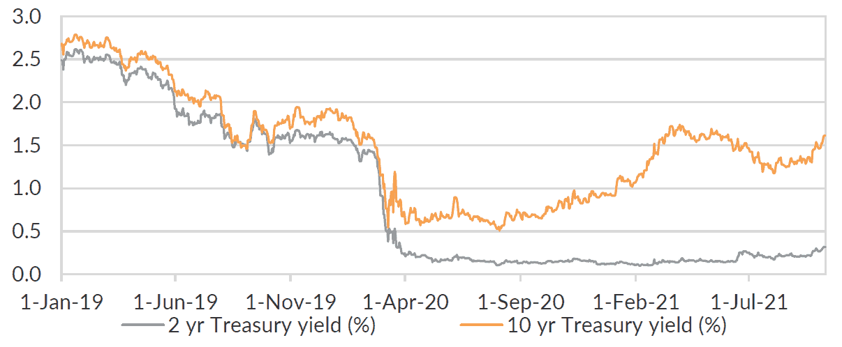 US Treasury yields have moved higher, and we expect have further to go